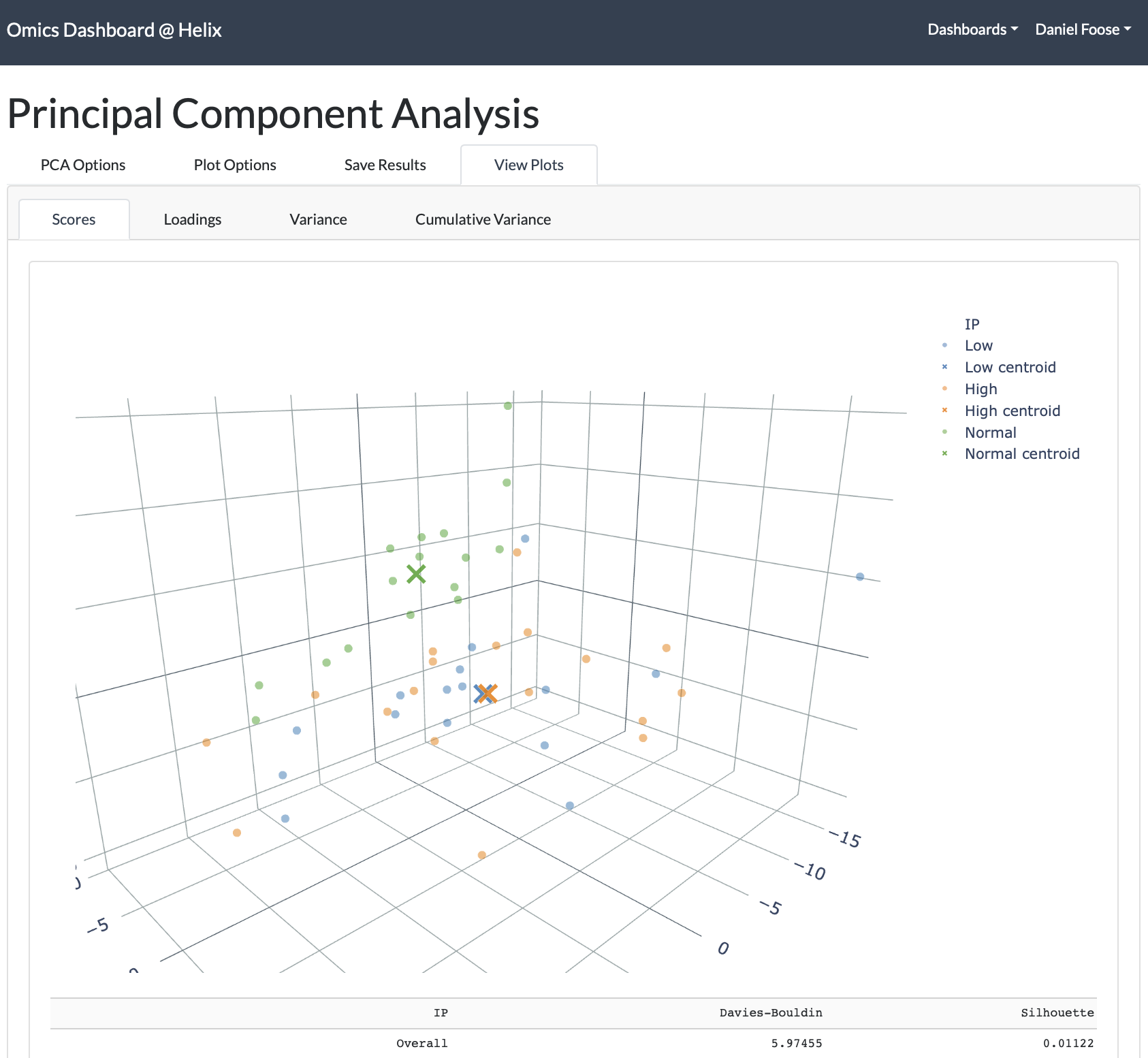 Omics Dashboard screenshot